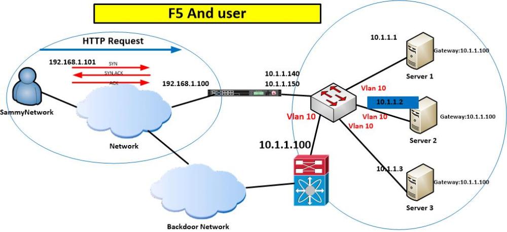 F5 LTM Oneconnect – sammynetwork